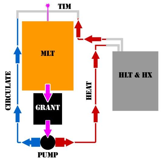 tim-diagram